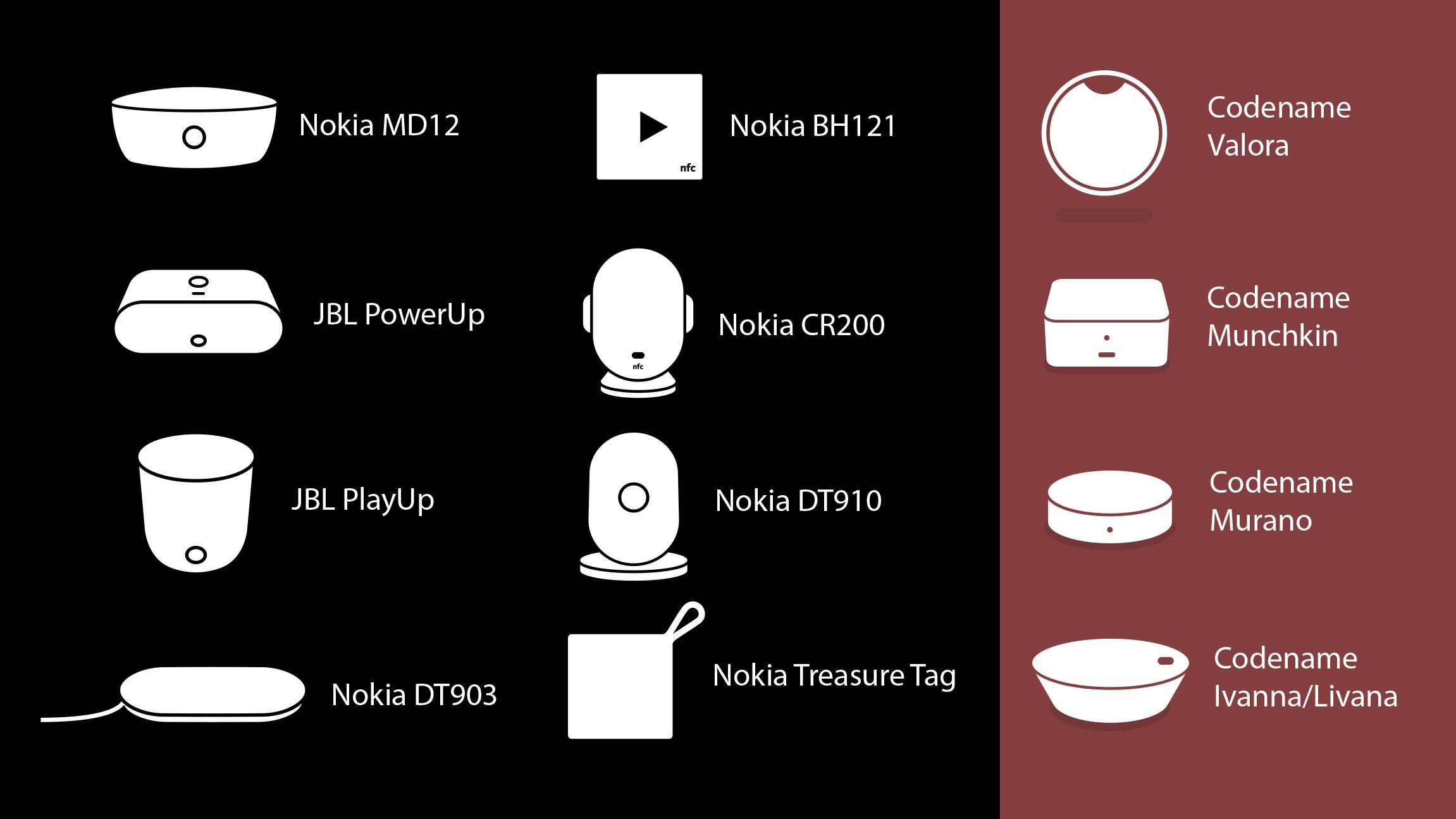 Nueva generación de accesorios de Microsoft para móviles Lumia