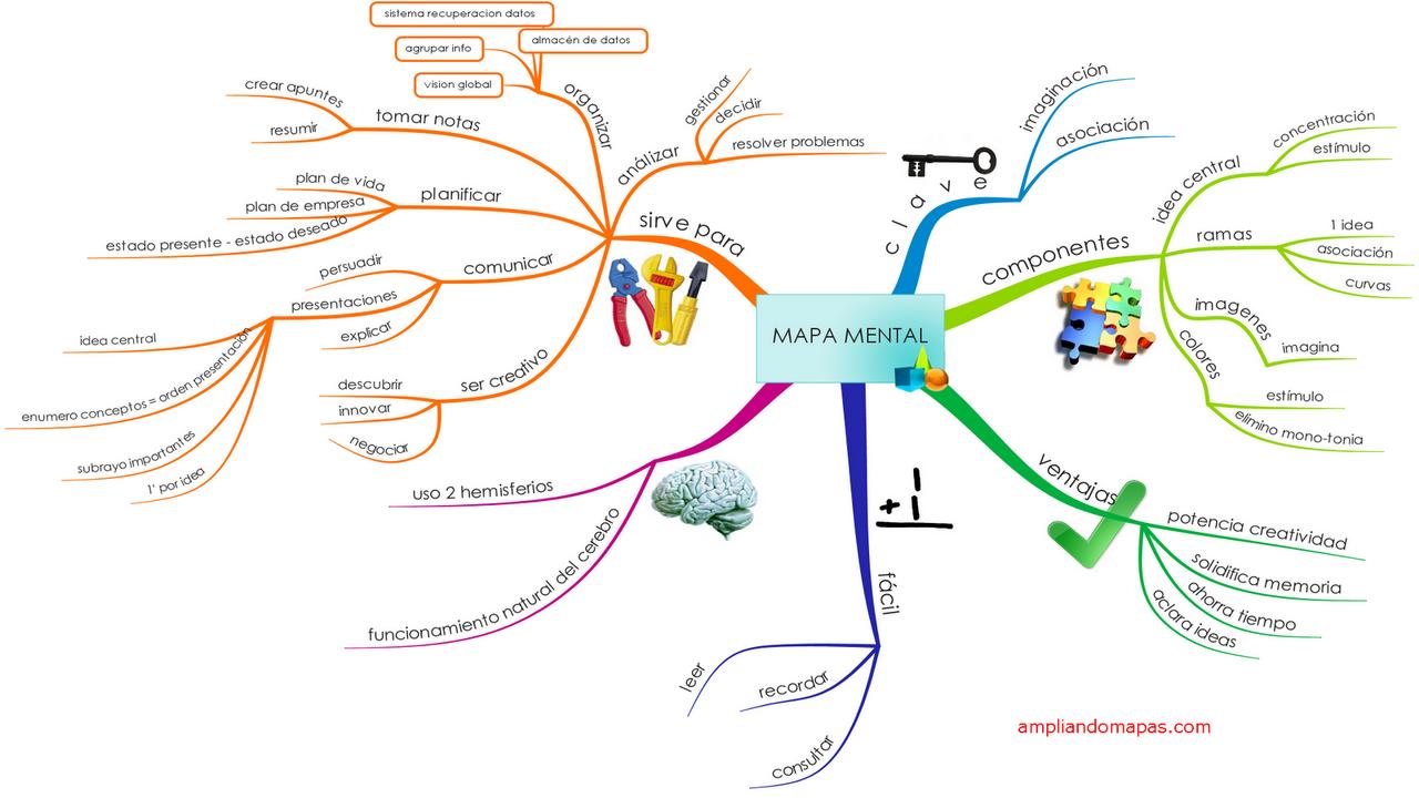 Otro ejemplo de mapa mental