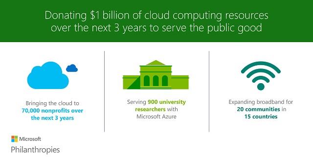 Las donaciones que hará Microsoft en los próximos 3 años