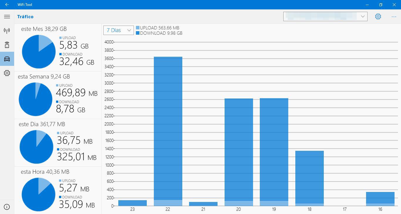 Gráficos sobre el consumo de datos