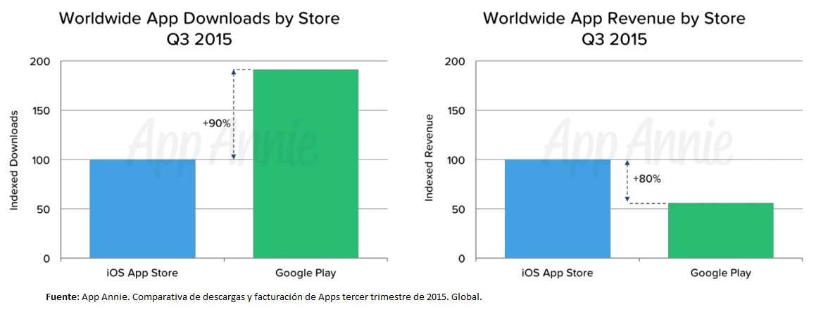 comparativa Apple y Google store 2