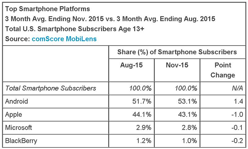La cuota de Windows Phone asciende hasta un 2,8%