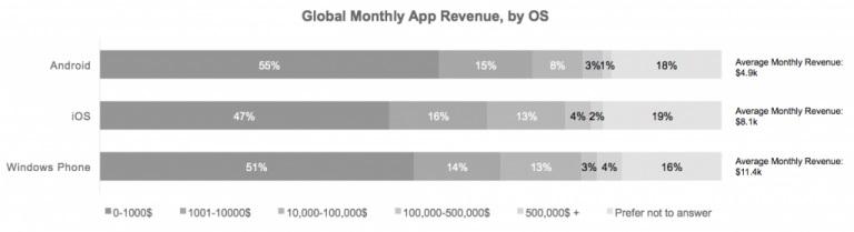 Tabla comparativa de los beneficios a desarrolladores de iOS, Android y Windows Phone