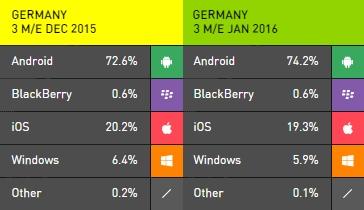 Cuota de mercado de Windows Phone según Kantar