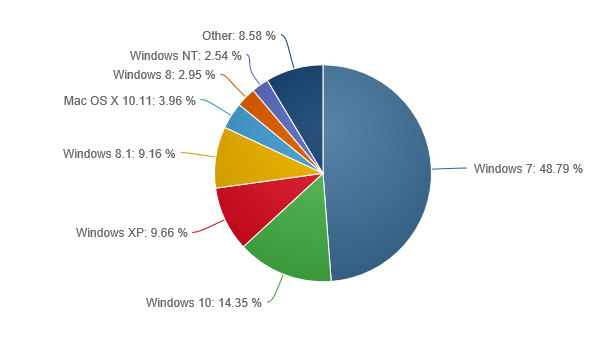 Los otros sistemas operativos representados por su cuota