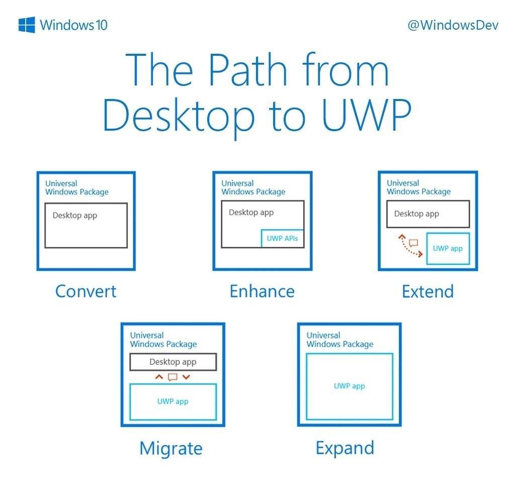 El paso de escritorio a UWP