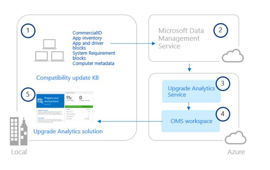Las analíticas llegan a Windows™ 10